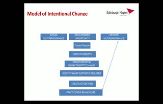 podunit6 cam 3 model of intentional change
