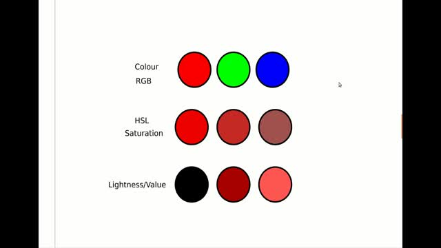 Data Analytics - Data Visualisation II: Retinal variables